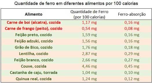 TABELA DE ALIMENTOS RICOS EM FERRO
