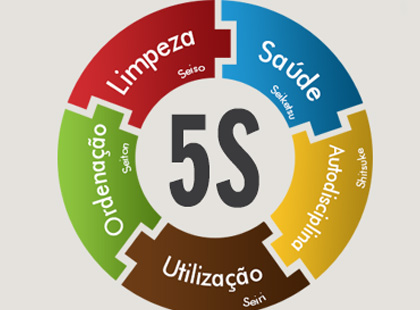 CURSO GRATUITO DO PROGRAMA 5S